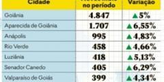 Efeito Adib: Catalão da ré na economia e está fora da lista de municípios com mais microempresas abertas